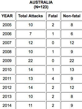 Zahl der Haiangriffe in ganz Australien seit 2005.