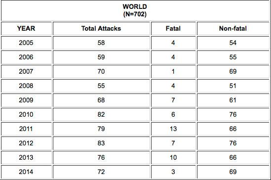 Die Anzahl aller Haiangriffe weltweit während der letzten Jahre.