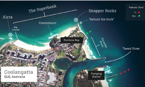 Rechts im Bild ist deutlich zu sehen, wo der Sand abgepumpt und wieder ins Meer geleitet wird. Die Superbank geht über die gesamte Länge der Rainbow Bay und verbindet an guten Tagen die beiden Spots Snapper Rocks und Kirra miteinander.