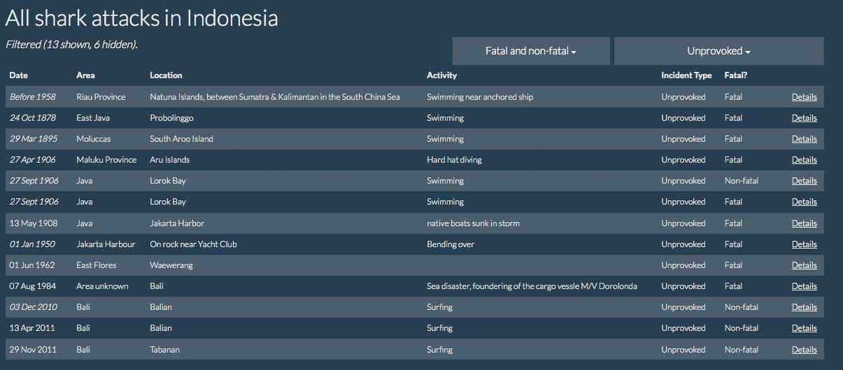 Alle Haiangriffe in Indonesien auf einen Blick.