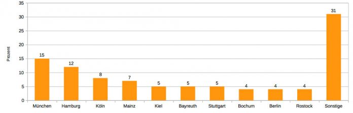 Die meisten Teilnehmer kamen aus München, wobei die Masse der Ein-Mann-Teams und Duos aus ganz Deutschland mehr als doppelt so groß war.
