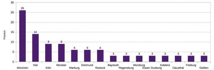 München dominierte eindeutig Runde 1.