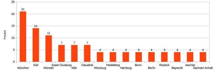 Auch im Halbfinale wurde am meisten Bayerisch gesprochen.