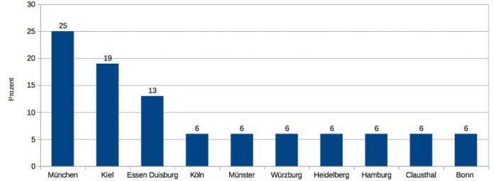 Und auch die Finale wurden bayerisch geprägt: München stellte ein Viertel aller Finaliste.