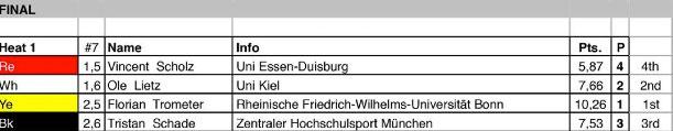 Ein Titel ging nach Bonn und damit auch an das gesamte Team, denn Florian Trometer war der einzige Bonner