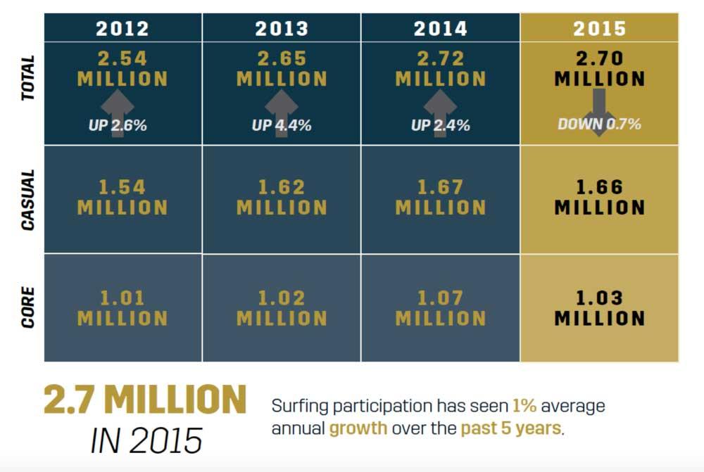 Die Surfer-Statistik der letzten Jahre. Quelle: Transworld Biz