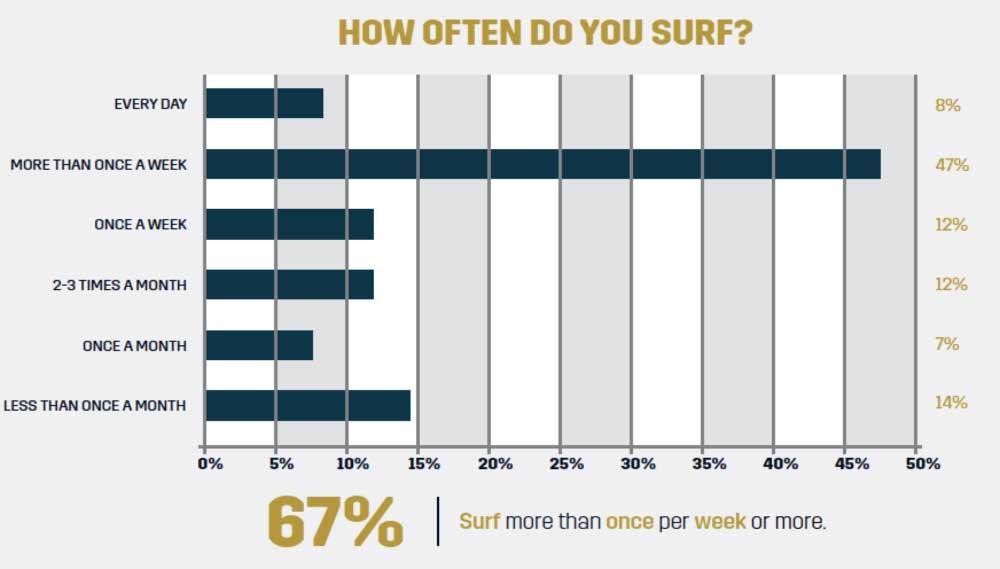 Surfer in Deutschland würden wohl nicht zur Mehrheit gehören, die jede Woche ins Wasser kommt.