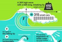 Die Grafik bezieht sich zwar auf eine Welle, die 30 Fuß oder 10 Meter hoch ist. Aber selbst wenn man die Zahlen durch drei Teilt, bleibt da noch eine ziemliche Masse übrig.