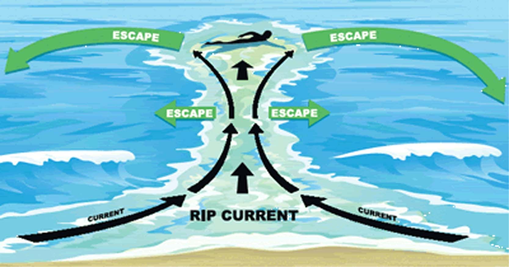 ripcurrent-safety2